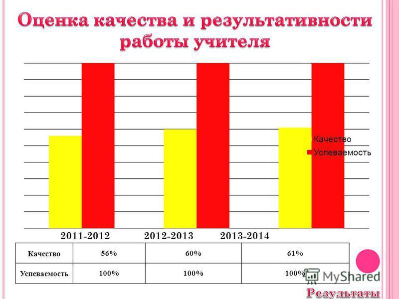 2011-2012 2012-20132013-2014 Качество 56%60%61% Успеваемость 100%