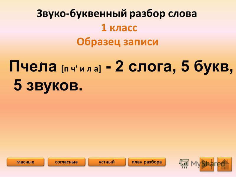 Звуко-буквенный разбор слова 1 класс Образец записи Пчела [п ч' и л а] - 2 слога, 5 букв, 5 звуков. гласные согласные план разбора устный