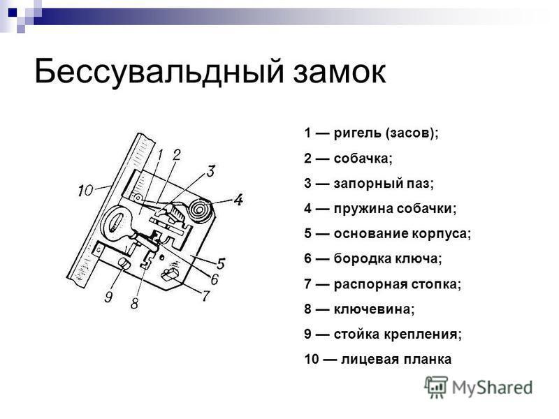 Бессувальдный замок 1 ригель (засов); 2 собачка; 3 запорный паз; 4 пружина собачки; 5 основание корпуса; 6 бородка ключа; 7 распорная стопка; 8 ключевина; 9 стойка крепления; 10 лицевая планка
