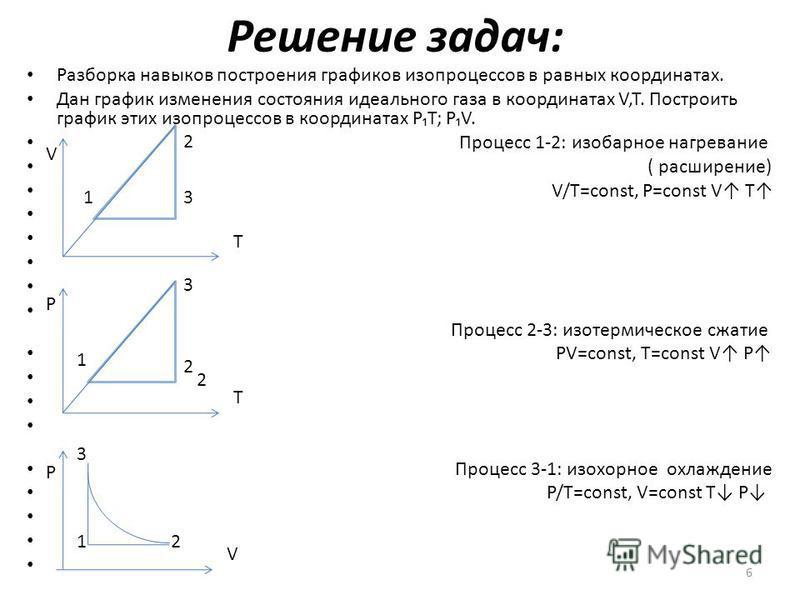 Решение задач: Разборка навыков построения графиков изопроцессов в равных координатах. Дан график изменения состояния идеального газа в координатах V,T. Построить график этих изопроцессов в координатах PT; PV. Процесс 1-2: изобарное нагревание ( расш