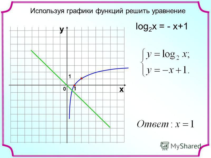 Используя графики функций решить уравнение 1 0 х у 1 log 2 x = - x+1
