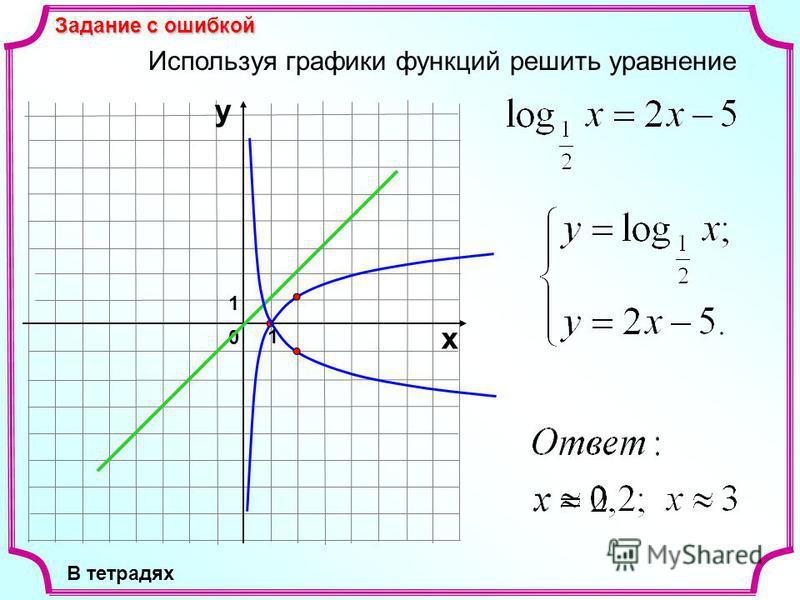 Используя графики функций решить уравнение 1 0 х у 1 Задание с ошибкой В тетрадях