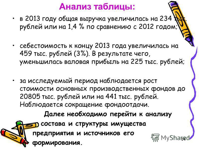 14 в 2013 году общая выручка увеличилась на 234 тыс. рублей или на 1,4 % по сравнению с 2012 годом; себестоимость к концу 2013 года увеличилась на 459 тыс. рублей (3%). В результате чего, уменьшилась валовая прибыль на 225 тыс. рублей; за исследуемый