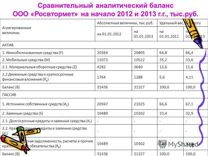15 Агрегированные величины Абсолютные величины, тыс.руб.Удельный вес, % к итогу на 01.01.2012 на 01.01.2013 на 01.01.2012 на 01.01.2013 АКТИВ 1. Иммобилизованные средства (F)203642080564,866,4 2. Мобильные средства (M)110731052235,233,6 2.1. Материал