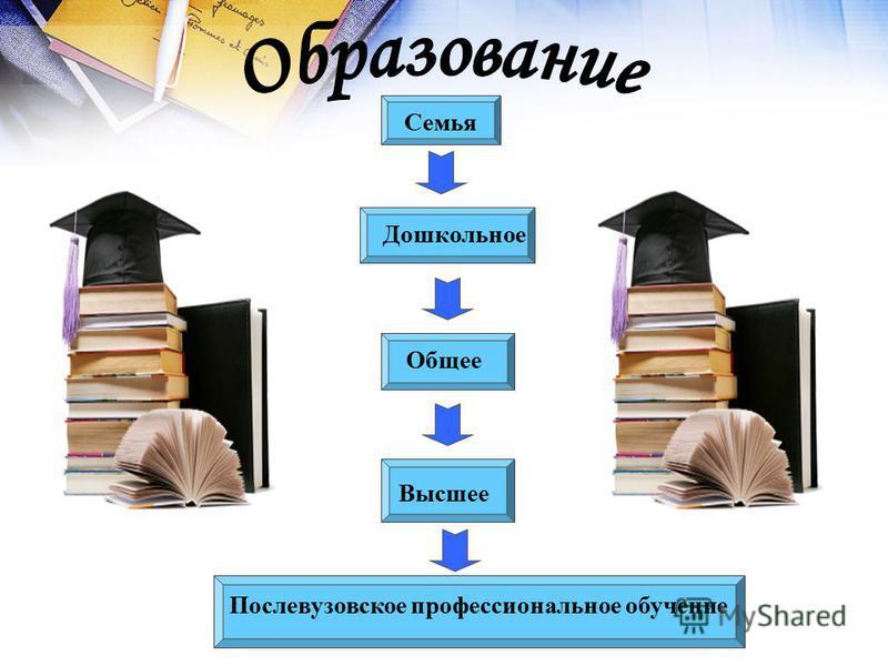 Семья Дошкольное Общее Высшее Послевузовское профессиональное обучение