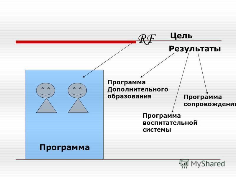Программа RF Цель Результаты Программа Дополнительного образования Программа воспитательной системы Программа сопровождения
