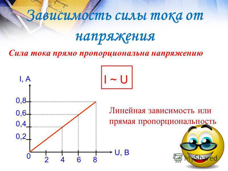 Сила тока прямо пропорциональна напряжению I, А 0,2 0,8 0,6 0,4 0 U, B 2468 Линейная зависимость или прямая пропорциональность I ~ UI ~ U Зависимость силы тока от напряжения