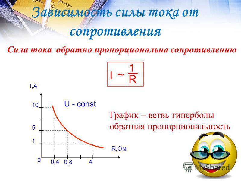 Зависимость силы тока от сопротивления Сила тока обратно пропорциональна сопротивлению I,А R,Ом 1 График – ветвь гиперболы обратная пропорциональность R ~ I 1 10 5 0,840,4 0 U - const