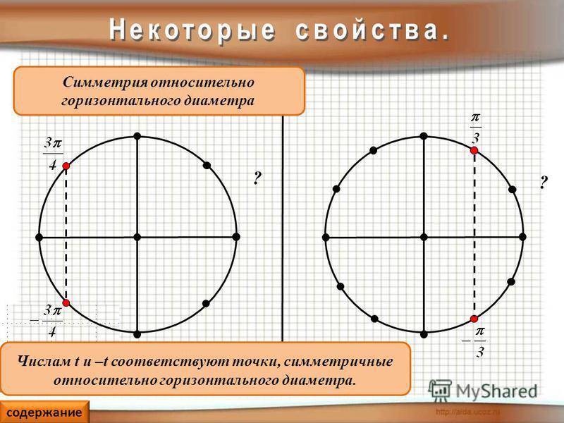 Числам t и –t соответствуют точки, симметричные относительно горизонтального диаметра. Симметрия относительно горизонтального диаметра ? ? содержание