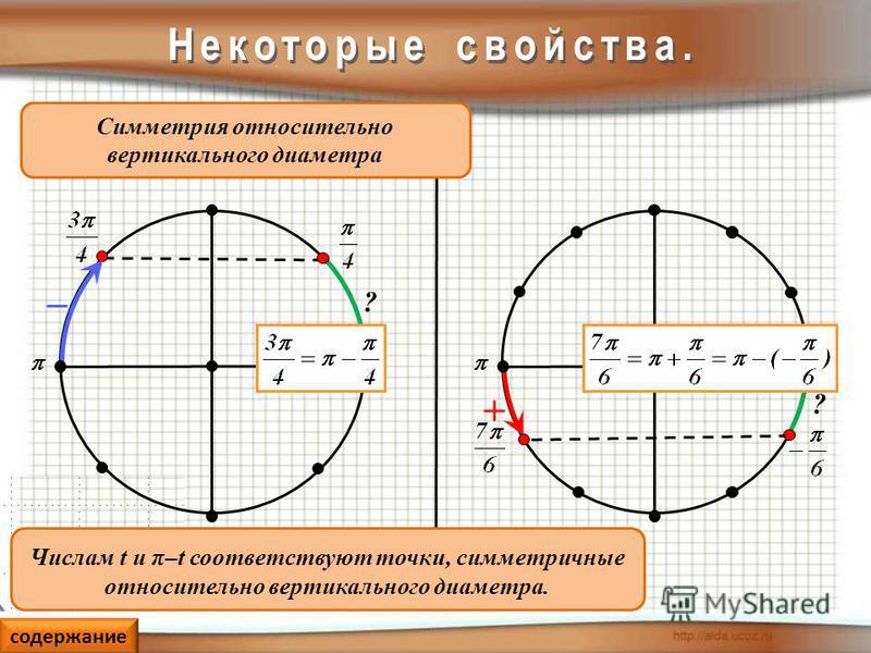 Числам t и π–t соответствуют точки, симметричные относительно вертикального диаметра. Симметрия относительно вертикального диаметра ? ? содержание +