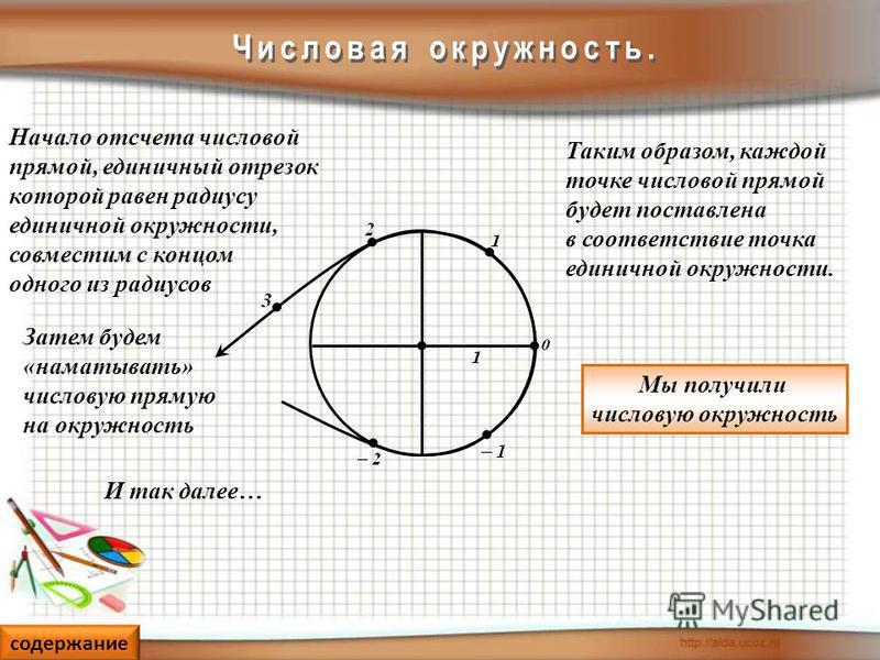 Начало отсчета числовой прямой, единичный отрезок которой равен радиусу единичной окружности, совместим с концом одного из радиусов Затем будем «наматывать» числовую прямую на окружность Таким образом, каждой точке числовой прямой будет поставлена в