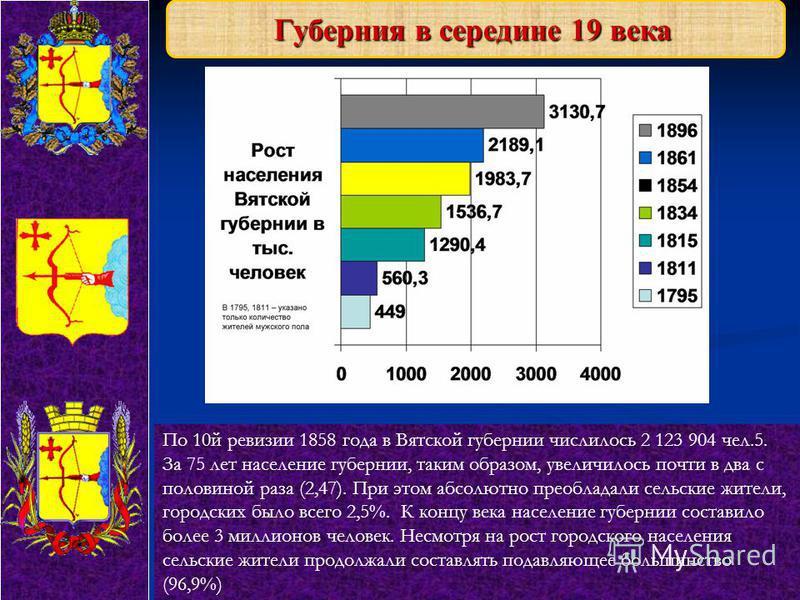 Губерния в середине 19 века По 10 й ревизии 1858 года в Вятской губернии числилось 2 123 904 чел.5. За 75 лет население губернии, таким образом, увеличилось почти в два с половиной раза (2,47). При этом абсолютно преобладали сельские жители, городски