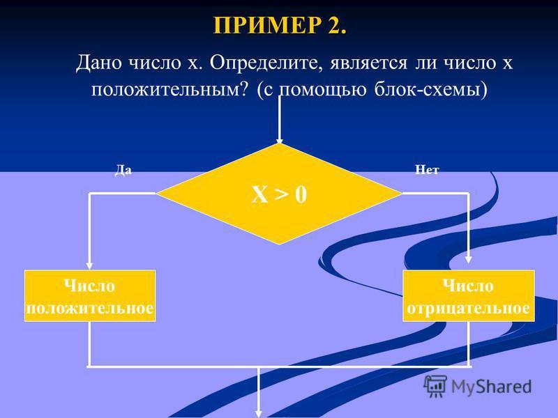 ПРИМЕР 2. Дано число x. Определите, является ли число x положительным? (с помощью блок-схемы) X > 0 Число положительное Число отрицательное Да Нет
