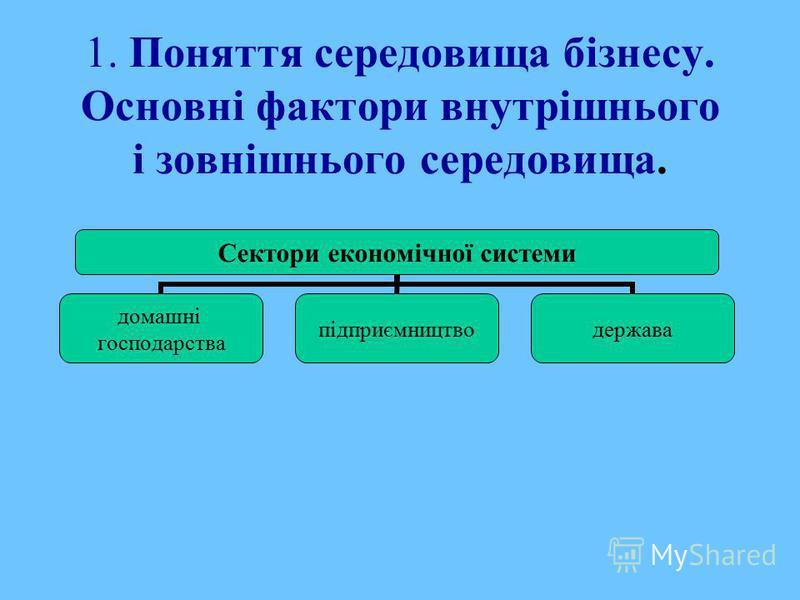 1. Поняття середовища бізнесу. Основні фактори внутрішнього і зовнішнього середовища. Сектори економічної системи домашні господарства підприємництводержава