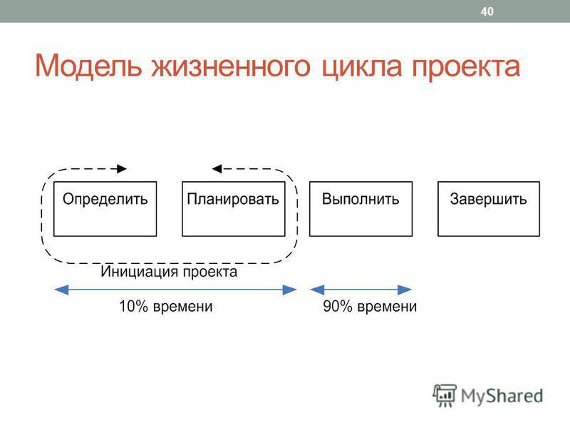 Модель жизненного цикла проекта 40