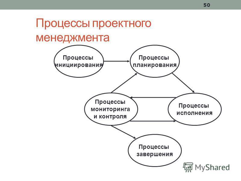 50 Процессы проектного менеджмента Процессы инициирования Процессы планирования Процессы исполнения Процессы мониторинга и контроля Процессы завершения