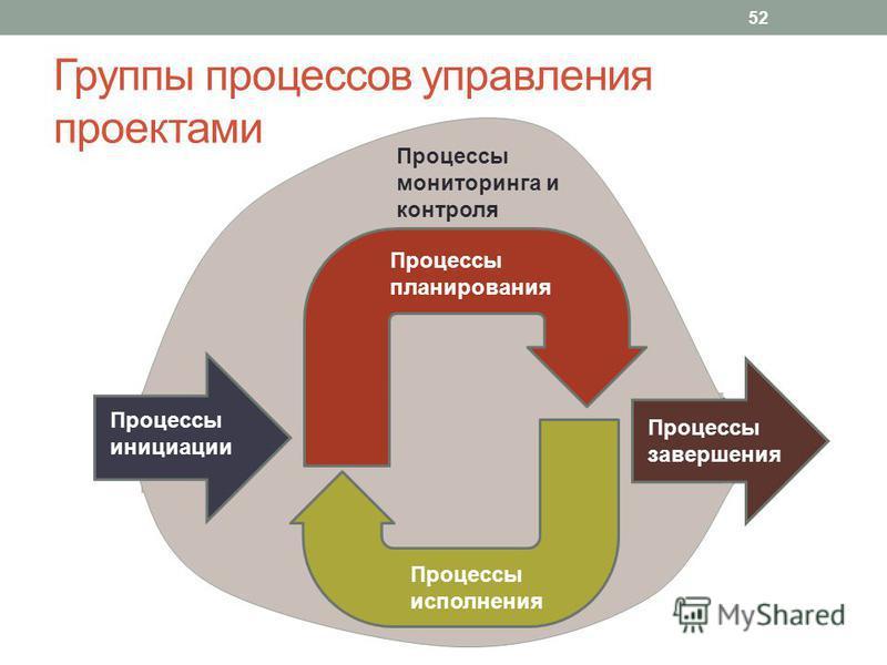 Группы процессов управления проектами 52 Процессы планирования Процессы исполнения Процессы завершения Процессы инициации Процессы мониторинга и контроля