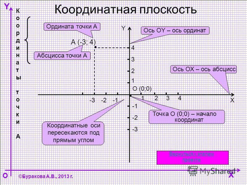 Y O ©Буракова А.В., 2013 г. Координатная плоскость X Абсцисса точки А Точка О (0;0) – начало координат Ось ОХ – ось абсцисс Х Координатные оси пересекаются под прямым углом Координаты точки АКоординаты точки А Ордината точки А Ось ОY – ось ординат Y