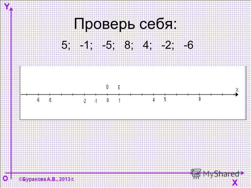 Y O ©Буракова А.В., 2013 г. Проверь себя: 5; -1; -5; 8; 4; -2; -6 X