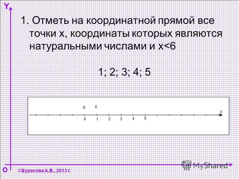 Y O ©Буракова А.В., 2013 г. 1; 2; 3; 4; 5 1. Отметь на координатной прямой все точки х, координаты которых являются натуральными числами и х<6