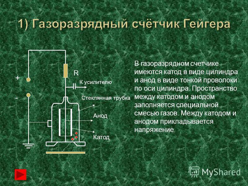 + - R К усилителю Стеклянная трубка Анод Катод В газоразрядном счетчике имеются катод в виде цилиндра и анод в виде тонкой проволоки по оси цилиндра. Пространство между катодом и анодом заполняется специальной смесью газов. Между катодом и анодом при