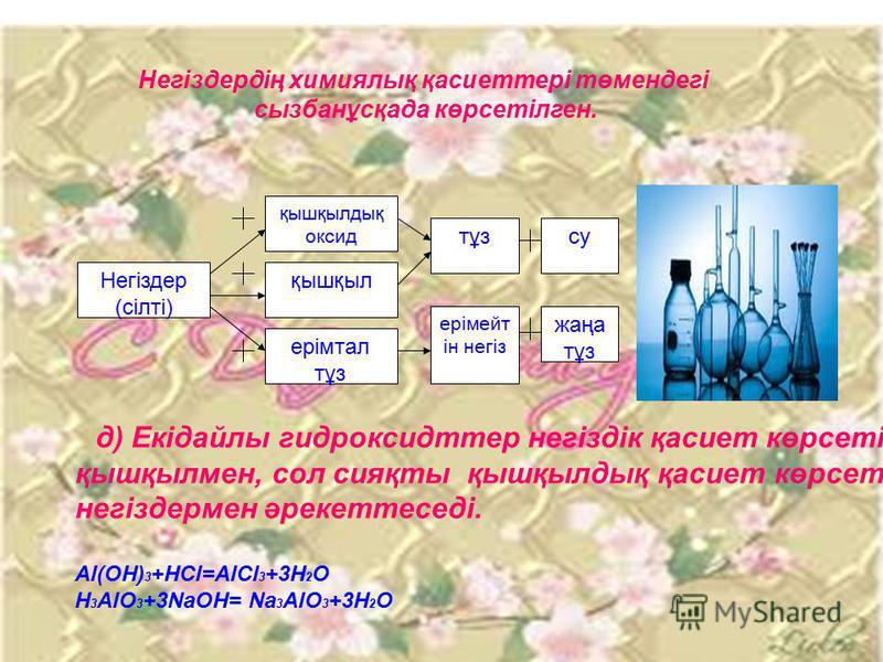 Негіздердің химиялық қасиеттері төмендегі сызбанұсқада көрсетілген. қышқылдық оксид қышқыл ерімтал тұз Негіздер (сілті) ерімейт ін негіз тұз жаңа тұз су д) Екідайлы гидроксидттер негіздік қасиет көрсетіп қышқылмен, сол сияқты қышқылдық қасиет көрсеті