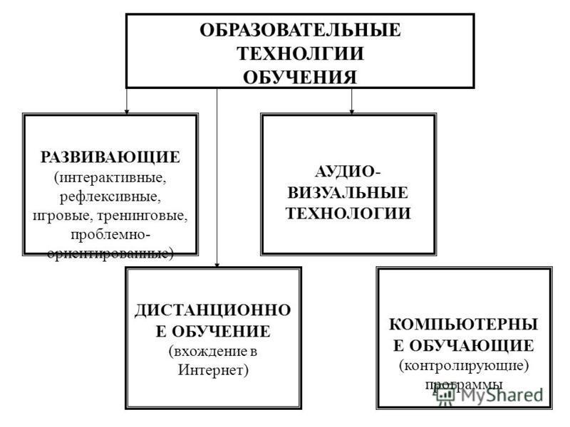ОБРАЗОВАТЕЛЬНЫЕ ТЕХНОЛГИИ ОБУЧЕНИЯ РАЗВИВАЮЩИЕ (интерактивные, рефлексивные, игровые, тренинговые, проблемно- ориентированные) ДИСТАНЦИОННО Е ОБУЧЕНИЕ (вхождение в Интернет) КОМПЬЮТЕРНЫ Е ОБУЧАЮЩИЕ (контролирующие) программы АУДИО- ВИЗУАЛЬНЫЕ ТЕХНОЛО