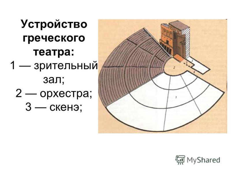 Устройство греческого театра: 1 зрительный зал; 2 орхестра; 3 скене;