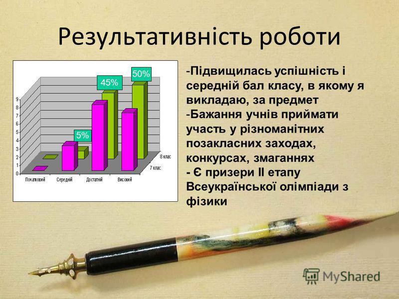 Результативність роботи 50% 45% 5% -Підвищилась успішність і середній бал класу, в якому я викладаю, за предмет -Бажання учнів приймати участь у різноманітних позакласних заходах, конкурсах, змаганнях - Є призери ІІ етапу Всеукраїнської олімпіади з ф
