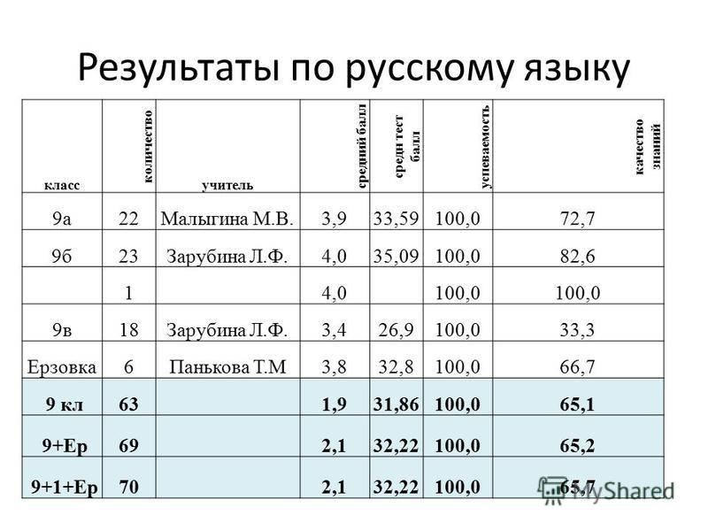 Результаты по русскому языку класс количество учитель средеий балл среде тест балл успеваемость качество знаний 9 а 22Малыгина М.В.3,933,59100,072,7 9 б 23Зарубина Л.Ф.4,035,09100,082,6 1 4,0 100,0 9 в 18Зарубина Л.Ф.3,426,9100,033,3 Ерзовка 6Паньков