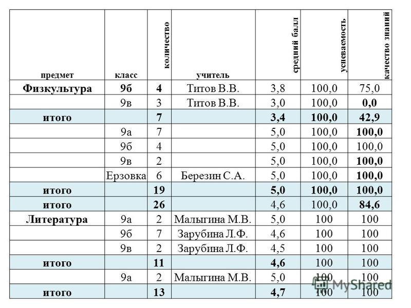 предмет класс количество учитель средеий балл успеваемость качество знаний Физкультура 9 б 4Титов В.В.3,8100,075,0 9 в 3Титов В.В.3,0100,00,0 итого 7 3,4100,042,9 9 а 7 5,0100,0 9 б 4 5,0100,0 9 в 2 5,0100,0 Ерзовка 6Березин С.А.5,0100,0 итого 19 5,0