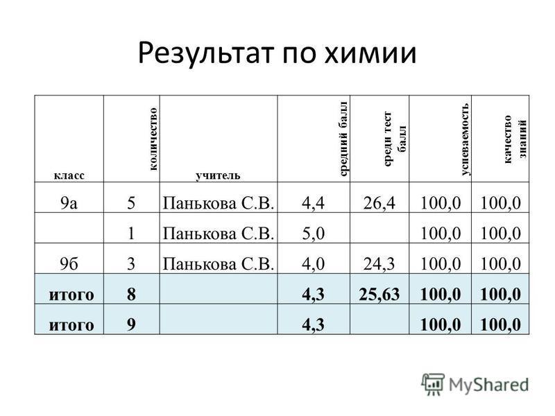 Результат по химии класс количество учитель средеий балл среде тест балл успеваемость качество знаний 9 а 5Панькова С.В.4,426,4100,0 1Панькова С.В.5,0 100,0 9 б 3Панькова С.В.4,024,3100,0 итого 8 4,325,63100,0 итого 9 4,3 100,0