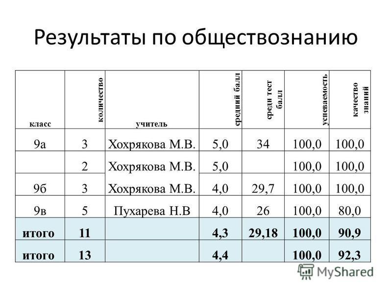 Результаты по обществознанию класс количество учитель средеий балл среде тест балл успеваемость качество знаний 9 а 3Хохрякова М.В.5,034100,0 2Хохрякова М.В.5,0 100,0 9 б 3Хохрякова М.В.4,029,7100,0 9 в 5Пухарева Н.В4,026100,080,0 итого 11 4,329,1810
