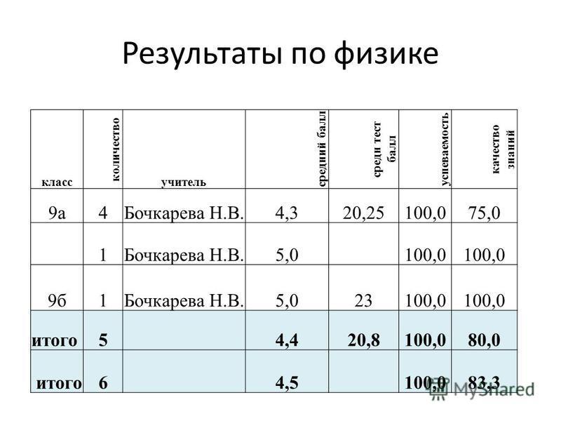 Результаты по физике класс количество учитель средеий балл среде тест балл успеваемость качество знаний 9 а 4Бочкарева Н.В.4,320,25100,075,0 1Бочкарева Н.В.5,0 100,0 9 б 1Бочкарева Н.В.5,023100,0 итого 5 4,420,8100,080,0 итого 6 4,5 100,083,3