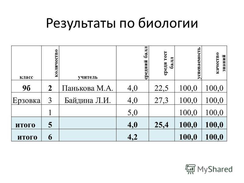 Результаты по биологии класс количество учитель средеий балл среде тест балл успеваемость качество знаний 9 б 2Панькова М.А.4,022,5100,0 Ерзовка 3Байдина Л.И.4,027,3100,0 1 5,0 100,0 итого 5 4,025,4100,0 итого 6 4,2 100,0