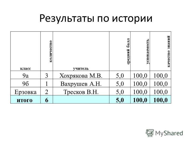 Результаты по истории класс количество учитель средеий балл успеваемость качество знаний 9 а 3Хохрякова М.В.5,0100,0 9 б 1Вахрушев А.Н.5,0100,0 Ерзовка 2Тресков В.Н.5,0100,0 итого 6 5,0100,0