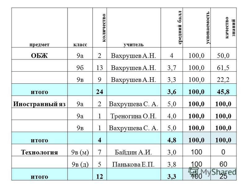 предмет класс количество учитель средеий балл успеваемость качество знаний ОБЖ9 а 2Вахрушев А.Н.4100,050,0 9 б 13Вахрушев А.Н.3,7100,061,5 9 в 9Вахрушев А.Н.3,3100,022,2 итого 24 3,6100,045,8 Иностранный яз 9 а 2Вахрушева С. А.5,0100,0 9 а 1Треногина