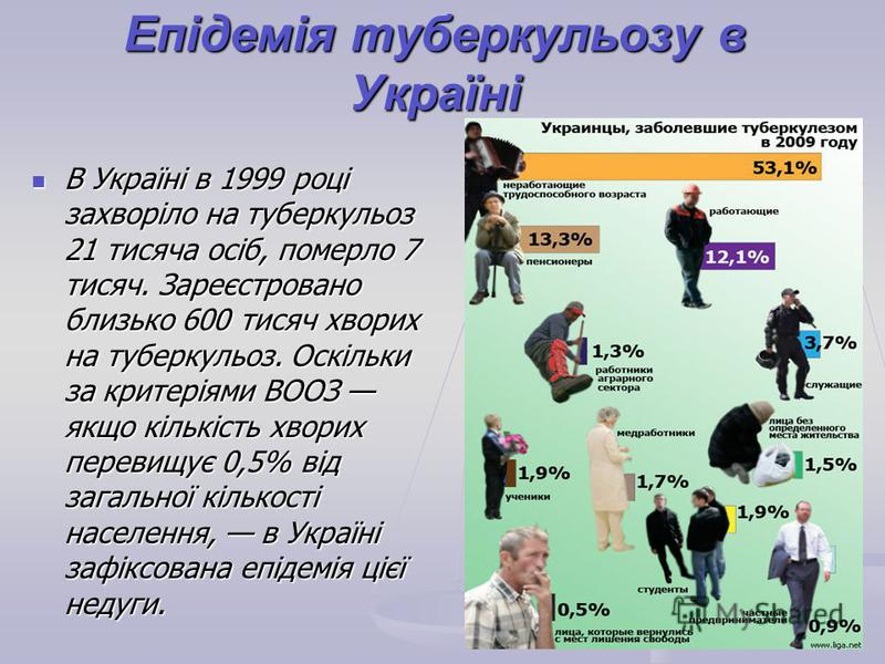 Епідемія туберкульозу в Україні В Україні в 1999 році захворіло на туберкульоз 21 тисяча осіб, померло 7 тисяч. Зареєстровано близько 600 тисяч хворих на туберкульоз. Оскільки за критеріями ВООЗ якщо кількість хворих перевищує 0,5% від загальної кіль