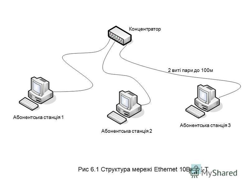 Рис 6.1 Структура мережі Ethernet 10BASE-T Абонентська станція 1Абонентська станція 2Абонентська станція 3 Концентратор 2 виті пари до 100м