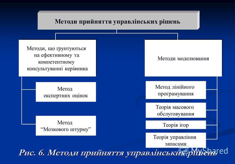 Методи прийняття управлінських рішень Методи, що ґрунтуються на ефективному та компетентному консультуванні керівника Методи, що ґрунтуються на ефективному та компетентному консультуванні керівника Методи моделювання Метод експертних оцінок Метод Моз