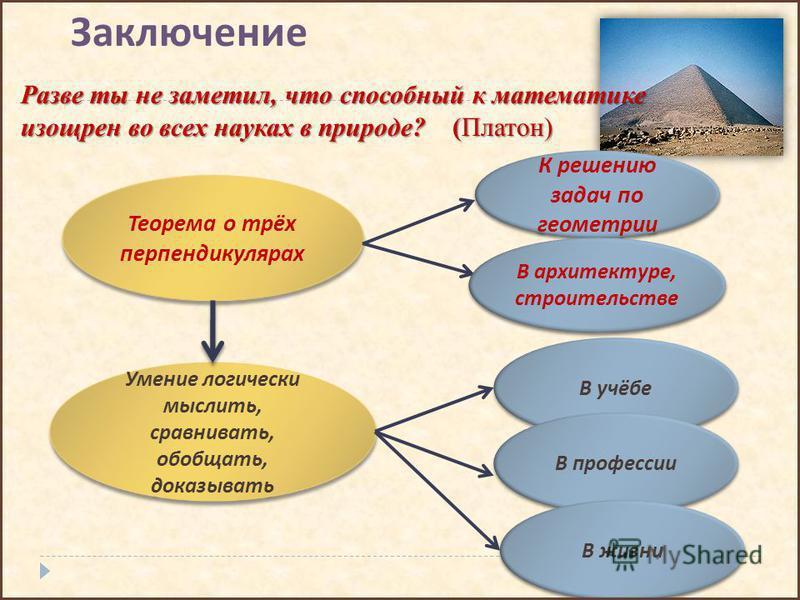 Заключение Разве ты не заметил, что способный к математике изощрен во всех науках в природе? (Платон) Теорема о трёх перпендикулярах К решению задач по геометрии Умение логически мыслить, сравнивать, обобщать, доказывать В учёбе В профессии В жизни В