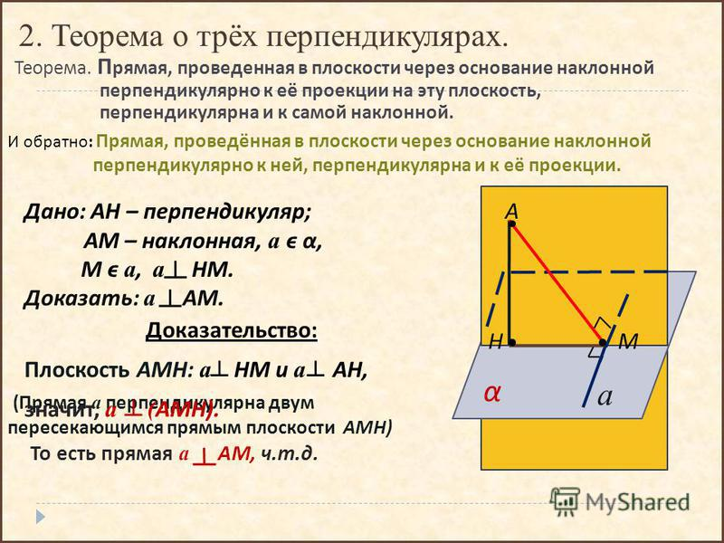 Теорема. П рямая, проведенная в плоскости через основание наклонной перпендикулярно к её проекции на эту плоскость, перпендикулярна и к самой наклонной. А α НМ а Дано : АН – перпендикуляр ; АМ – наклонная, а ϵ α, М ϵ а, а НМ. Доказать : а АМ. И обрат