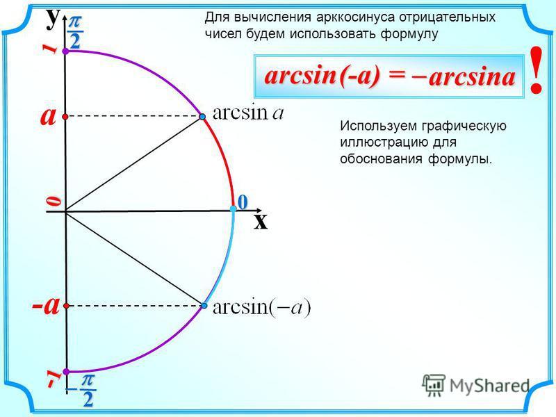 y x 2 20 0 1 -1-1-1-1 -a a Для вычисления арккосинуса отрицательных чисел будем использовать формулу Используем графическую иллюстрацию для обоснования формулы.arcsin (-a) = – arcsina arcsina !