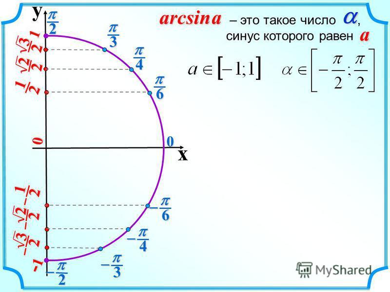 y x 2 20 2 1 2 1 3 2 3 2 2 2 2 2 6 6 4 4 3 3 0 1 -1-1-1-1 arcsin a – это такое число, синус которого равен a