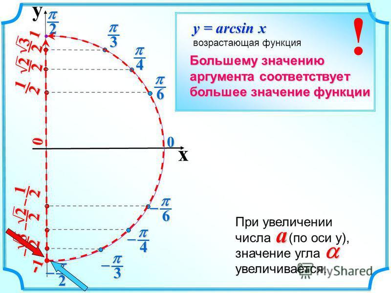 y x 2 2 0 2 1 2 1 3 2 3 2 2 2 2 2 6 6 4 4 3 3 0 1 -1-1-1-1 y = arcsin x возрастающая функция Большему значению аргумента соответствует большее значение функции При увеличении числа (по оси у), значение угла увеличивается. a !