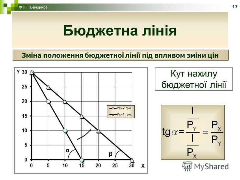 17 Бюджетна лінія © П.Г. Банщиков Зміна положення бюджетної лінії під впливом зміни цін Кут нахилу бюджетної лінії