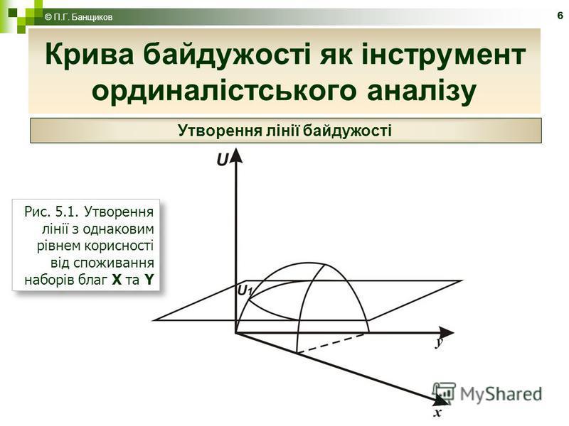 6 Крива байдужості як інструмент ординалістського аналізу © П.Г. Банщиков Утворення лінії байдужості Рис. 5.1. Утворення лінії з однаковим рівнем корисності від споживання наборів благ Х та Y Рис. 5.1. Утворення лінії з однаковим рівнем корисності ві
