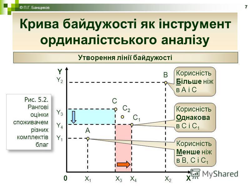 7 Крива байдужості як інструмент ординалістського аналізу © П.Г. Банщиков Утворення лінії байдужості Корисність Однакова в С і С 1 Корисність Менше ніж в В, С і С 1 А В С С1С1 0 X 1 X 3 X 4 X 2 X YY2Y3Y4Y1YY2Y3Y4Y1 Корисність Більше ніж в А і С С2С2