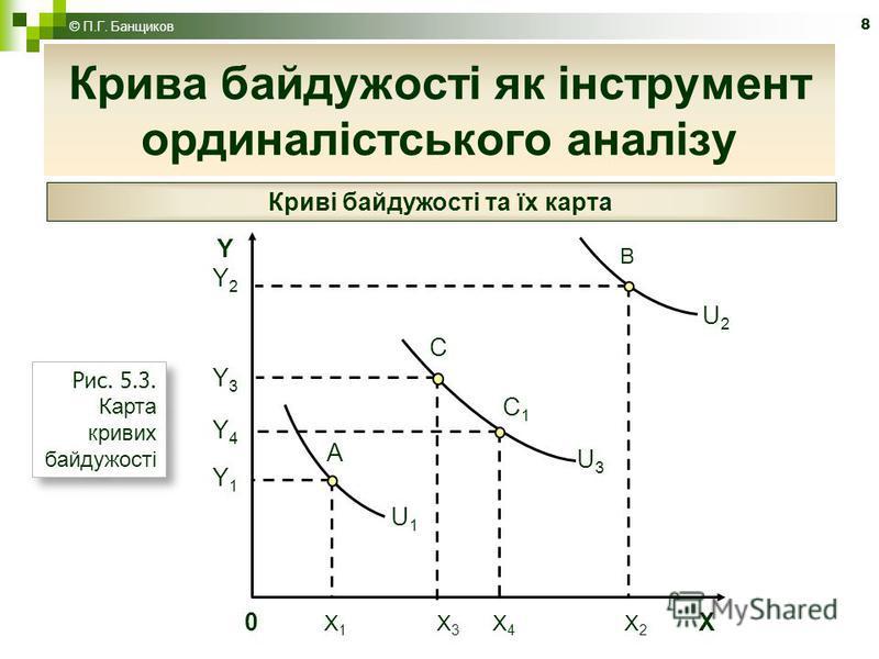8 Крива байдужості як інструмент ординалістського аналізу © П.Г. Банщиков Криві байдужості та їх карта А В С С1С1 0 X 1 X 3 X 4 X 2 X YY2 Y3Y4Y1YY2 Y3Y4Y1 U1U1 U2U2 U3U3 Рис. 5.3. Карта кривих байдужості
