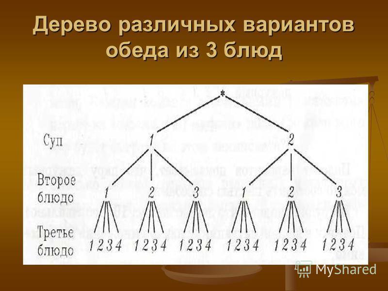 Дерево различных вариантов обеда из 3 блюд